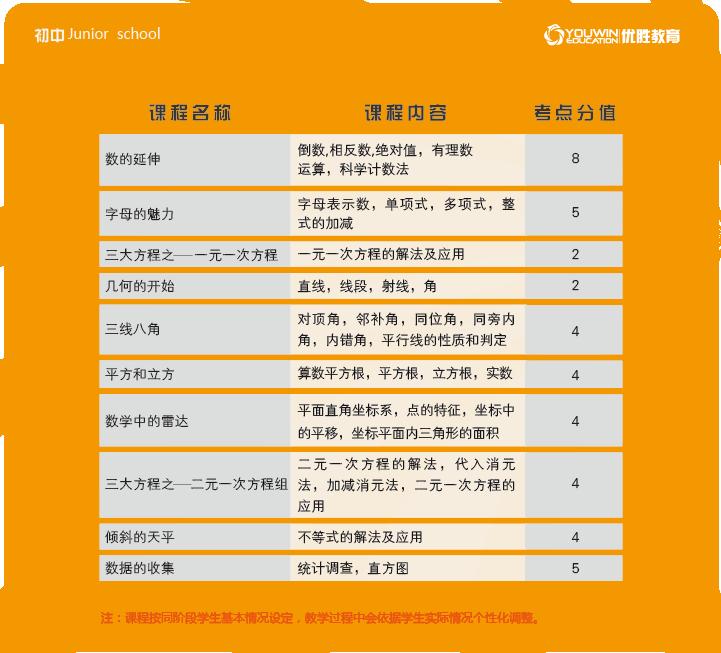 初一数学-北京优胜教育