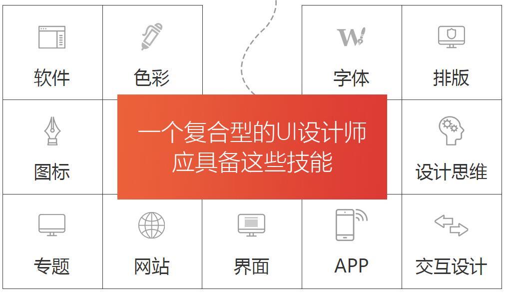 ui设计师-北京中公优就业培训